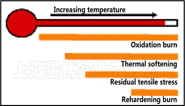 Different thermal damage and approximate temperature at which this damage occurs