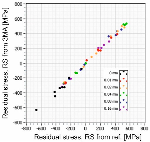 Residual Stress gradients at different depths in grinding burns