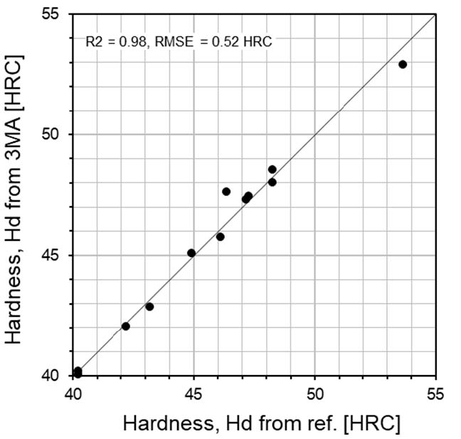 Comparison of surface hardness between two test methods