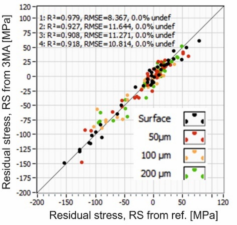 Comparison of Residual Stress between two test methods