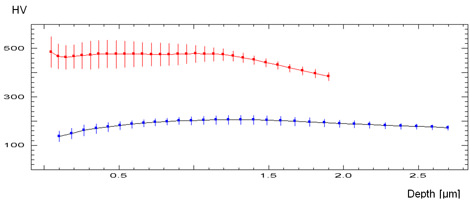 derived data for Vickers hardness (HV) of a hard anodized (red) and a soft anodized (blue) coating